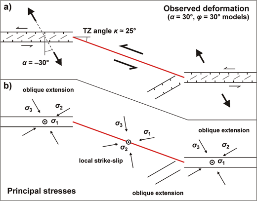 Schematic overview of (a) observed deformation structures at the model surface and (b) inferred principal stresses at the time of transfer zone formation within our φ=30° models with −30° (sinistral) oblique extension. The regional state of stress, present along the rift segments and any propagating rift branch, has σ1 vertical and σ3 horizontal in the −30° sinistral oblique extension direction. The strike-slip character of the transfer zone indicates a local change in stress: σ1 and σ3 become horizontal (approximately 30° and 60° oblique to the transfer zone, respectively) and oblique to the transfer zone, whereas σ2 is now vertical.