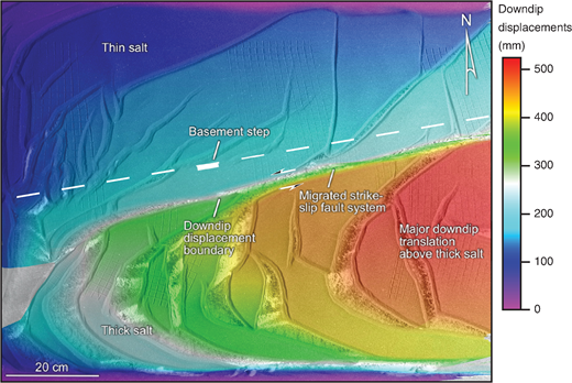 DIC analysis of model 4 illustrating downdip displacement values. Note the major downdip translation above thick salt. Unlike model 1, the boundary between the low and high displacements is not directly above the basement step but now lies above thick salt because of the divergence across the step.