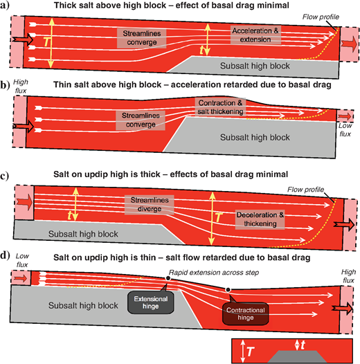 Synoptic figure explaining the great structural variation in time and space seen in model 6. (a)If salt above a downdip high block is relatively thick, then the effects of basal drag are minimal. Streamlines converge, and flow accelerates and promotes extension. (b)However, if salt above the high block is thin, then this acceleration is retarded due to basal drag, resulting in an initial stage of flux mismatch across the high. The streamlines still converge but now promote compression and salt thickening. (c)When flowing off a high block into a low block, the effects of basal drag are again minimal if salt on the updip high block is thick. In this case, the streamlines diverge; the salt flow decelerates and the salt mass thickens. (d)If the salt above the updip is thin, then, once more, salt flow is retarded due to basal drag. The flux mismatch results in an extensional monocline across the step consisting of an updip extensional hinge and a downdip compressional hinge. Initial tilting produces extension downdip of this hinge due to the flux mismatch. Later, materials crossing the high block experience rapid extension followed by compression.