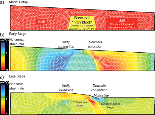 """The FEM illustrating the effects of a subsalt """"high"""" block of more viscous material on the strain patterns in the surrounding """"salt"""" body. (a)Setup of the FEM model. The length of the model is scaled to 40km. The height varies from 7 to 5km. Model material is assumed to be a Newtonian viscous fluid. """"Basement"""" is denser and more viscous than the surrounding """"salt."""" (b)An early stage of the model results illustrates extension and shortening at the downdip and updip margins, respectively, of the basement topography, similar to the physical-modeling results. (c)At the late stage of the model results, the deformation pattern is inverted, as we observe in the physical models. Extension now dominates above the updip margin of the basement high, whereas shortening is now observed immediately downdip of the high."""