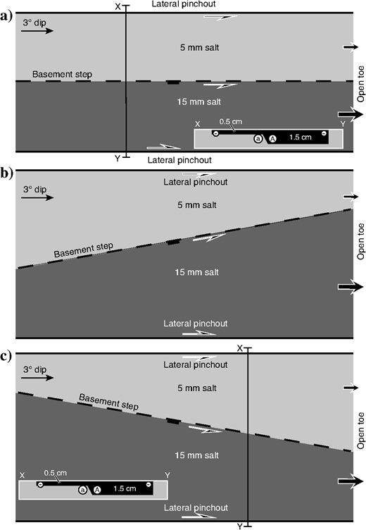 (a)Experimental setup for models 1–3. The model salt thickens from 5 to 15mm across a dip-parallel step at base of salt (see the inset section). The overburden thickness was 10mm for model 1 and 20mm for model 2. The prekinematic overburden was 5mm thick for model 3 before the addition of a synkinematic layer. (b)Experimental setup for model 4. The basement step is 10° counterclockwise-oblique to the dip direction, creating a transtensional system. The overburden thickness was 10mm. (c)Model setup for model 5. The basement step is 10° clockwise-oblique to the dip direction, creating a transpressional system. The overburden thickness was 10mm. The motion was downdip, and thus strike-slip motions within the salt/polymer basin are relative (A = large displacements and a = small displacements).