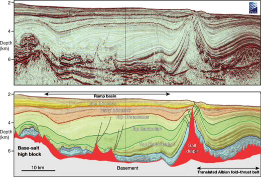 (a)Uninterpreted seismic profile and (b)geoseismic profile across a base-salt high block, associated ramp basin, and translated Albian midslope fold belt from the Campos Basin, offshore Brazil. The fold belt seen in the thin Albian strata lies some 50km from the downdip toe-salt fold belt. Elevation change across the base-salt high block is approximately 1.5km. Seismic data are courtesy of, and proprietary to, PGS Investigação Petrolífera Limitada (PGS).