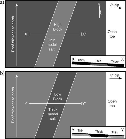 Experimental setups for experiments with basement topography at a high angle to the dip direction. (a)In models 6, 7, and 9, the salt thinned from 15 to 5mm across the subsalt high. (b)In model 8, the salt thickened from 5 to 15mm in the subsalt low. Prekinematic overburden thicknesses varied along-strike from 1mm in the south to 15mm in the north for models 7 and 8. Overburden thickness did not affect the bulk strain and salt-flow histories but did impact the deformation style and fault spacing.
