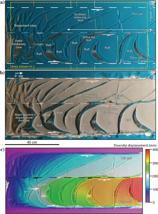 Model 1 (a)overhead view, (b)overhead view with granular overburden removed by vacuuming, and (c)DIC analysis showing downdip displacements after 48h of gravity gliding. A clear strike-slip fault zone lies above the basement step, in which (a-c) the greatest disparity between downdip displacements is observed. The length of the continuous strike-slip system is indicated by an arrow in (a). With the overburden removed, this fault is manifest as a linear salt wall as shown in (b). Deformation above the thin salt is dominated by continuous oblique structures as shown in (a and b). Arcuate graben and associated raft blocks dominate the structural style above the thick salt as shown in (a-c).