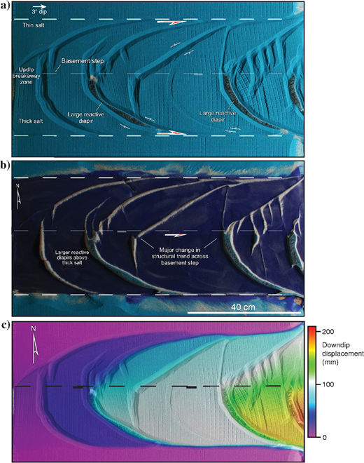 Model 2 (a)overhead view, (b)overhead view with overburden removed, and (c)DIC analysis showing downdip displacements after 48h of gravity gliding. With this thicker overburden, no strike-slip fault developed above the step, despite the displacement disparity across the step as shown in (a-c). Instead, a major change in the structural trend occurs across the basement step as depicted in (a-c).