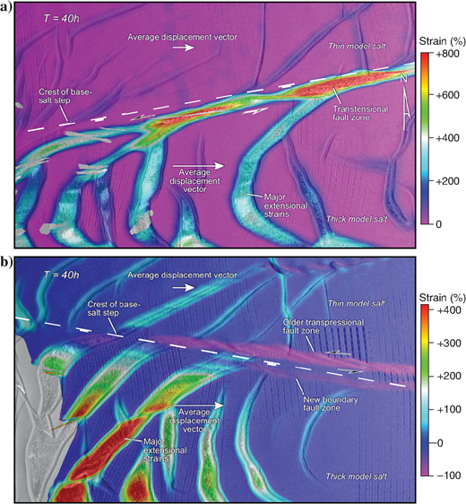 The 2D DIC imagery of (a)models 4 and (b)5 showing strain values adjacent to the subsalt steps. Divergence across the base-salt step in model 4 results in a major transtensional fault system, flanked by a larger extension above thicker salt. Convergence across the base-salt step in model 5 resulted in a transpressional fault zone that migrated up onto the thin-salt block over time. Note that extensional strains are much higher above the thick salt in model 4 as in (a), and that displacement rates are higher above thick salt. The gray values seen on the left of (b)are due to portions of the model that were not visible in the initial frame moving into view during the 2D correlation procedure. Note that this phenomenon is confined to the thick-salt domain, in which translation rates were higher.