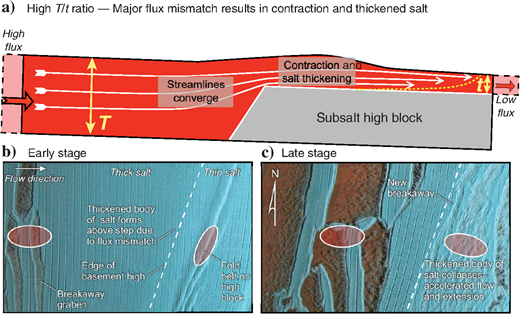 Summary diagram illustrating the effects of a subsalt high block on salt flow and cover deformation based on data in Dooley et al. (2017; their model 7). (a) Streamlines converge as the salt thins onto the subsalt high block. This large change in salt thickness (high T/t ratio) creates a major flux mismatch between the thick and thin salt regions due to basal drag, resulting in initial contractional thickening of the salt. (b) Overhead view of the model illustrating this process. (c) As the salt thickens above the base-salt high, the effects of basal drag are partially mitigated, resulting in accelerated flow and extension.