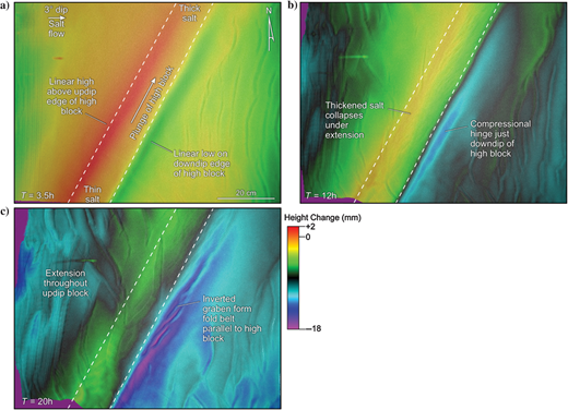 Early stage topographic evolution of model 10. The data were generated by DIC software from high-resolution stereo imagery. (a) Topography after 3.5 h. A high and a low formed above the updip and downdip edges of the high block. The high corresponds to compressional thickening of salt due to the low flux through the high block. The low is an extensional monocline. (b) Topography after 12 h. The zone of thickened polymer above the plunging high collapses under extension as the flow velocity increases. The low downdip of the high block is a compressional hinge. (c) Topography after 20 h. Extension now dominates throughout the zone updip of the high block. Extensional graben formed on top of the high were translated into the compressional hinge and inverted to form a fold belt that is subparallel, at this time, to the plunging high.
