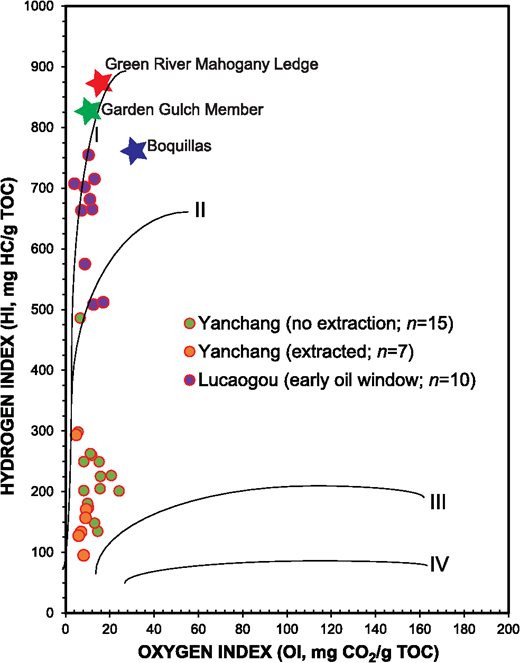 Pseudo van Krevelen diagram showing Yanchang samples, Lucaogou mudrocks (Hackley etal., 2016), and immature lacustrine and marine mudrock proxies (data from Hackley etal., 2015; unpublished data of J. Birdwell, USGS).