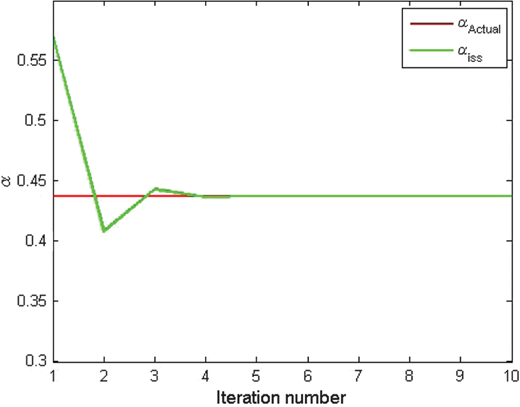 The estimated α at R=0.1429: The horizontal axis is the order of the ISS subseries and the vertical axis shows the value of α. The red line shows the actual value of α=0.4375. The green line shows the estimation of α using the ISS inversion method order by order.