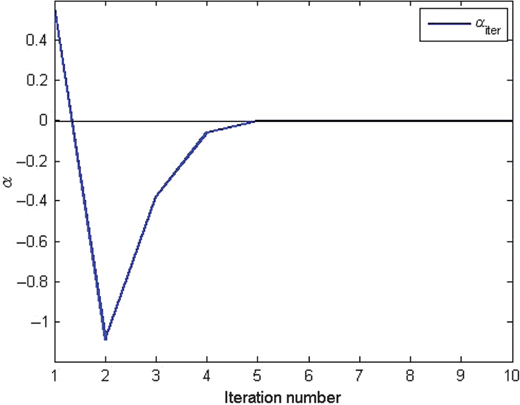 The updated α at R=0.1429: The horizontal axis is the iteration numbers, and the vertical axis shows the updated value of α. The blue line represents the updated estimation of α using the iterative inversion method.