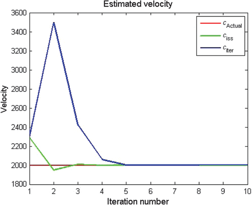 The estimated velocity by using the ISS inversion method (green line) and the iterative inversion method (blue line).