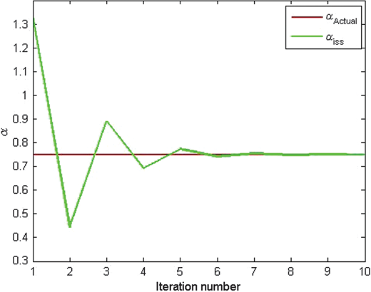 The estimated α at R=0.3333: The horizontal axis is the order of the ISS subseries, and the vertical axis represents the value of α. The red line shows the actual value of α=0.7500. The green line shows the estimation of α using the ISS inversion method order by order.
