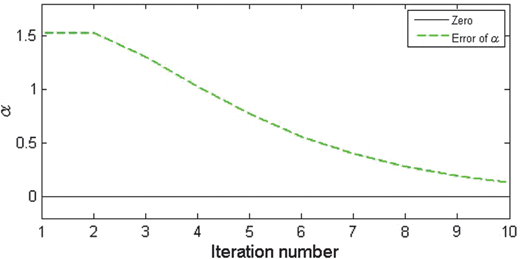 The error (dashed green line) of estimated α at R=0.6180 and α=0.9443.