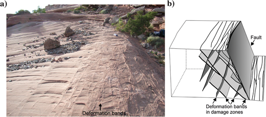Illustration of typical deformation-band fault damage zones in porous sandstones. (a) Fault damage zone of Bartlett Fault, Utah. (b) Schematic illustration of the typical conjugate arrangement of deformation bands in the damage zone around a simple fault, modified from Fossen and Bale (2007).