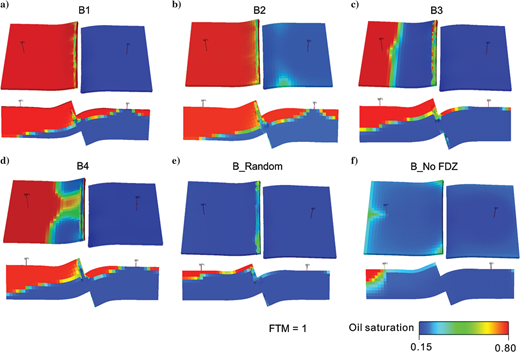Screenshots of oil saturation of configuration B models after 10 years of production simulation. FTM=1. kmatrix/kdb ratio is 104. The middle layer (layer 5) and the crossing-well section are displayed in each panel. (a-d) Damage zone-present models with the constraint of the same facies probability trends and different variogram ranges. (e) Damage zone-present model without the constraint of facies probability trends. (f) Model without damage zone. Displayed time for the model without damage zone is 15 months, when production is completed.