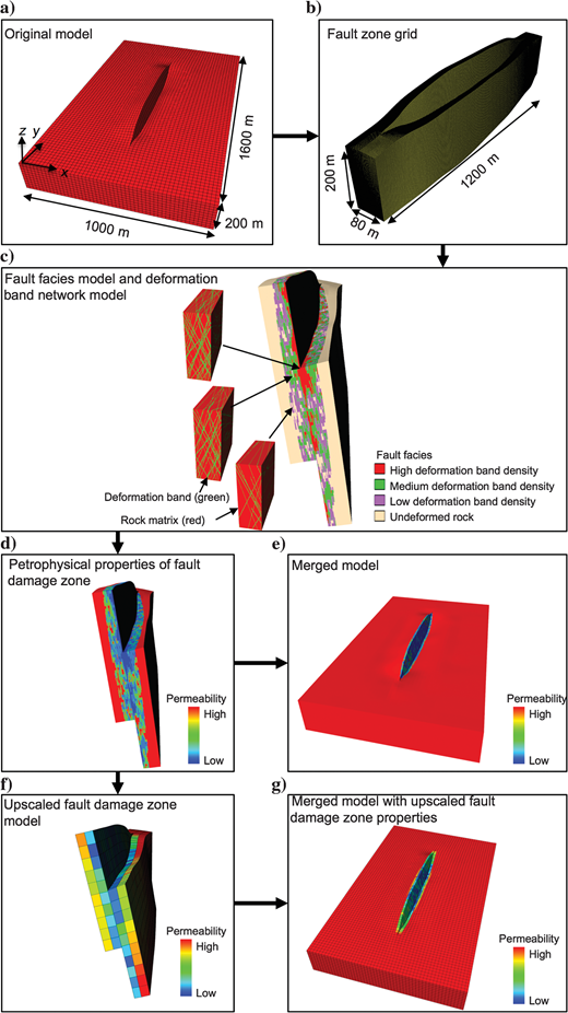 Illustration of workflow performed in this paper. (a) Synthetic reservoir model containing an east-dipping fault. The maximum fault throw is 100 m. (b) Fault-zone grid. (c) Fault facies model and deformation band network models for each fault facies. (d) Fault damage zone permeability model. (e) Merged model. (f) Upscaled fault damage zone permeability model. (g) Merged model with upscaled fault damage zone permeability.