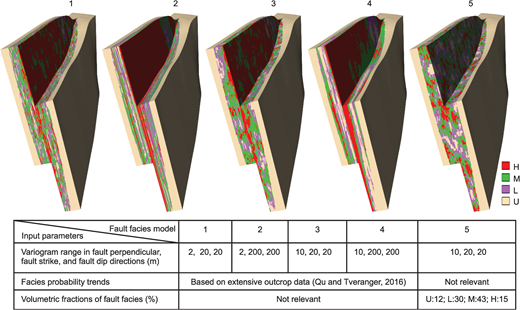 Five scenarios of fault facies models by modulating modeling parameters. Fault facies are characterized by deformation band density. H, deformation band density >20/m; M, deformation band density 6–20/m; and L, deformation band density 1–5/m.