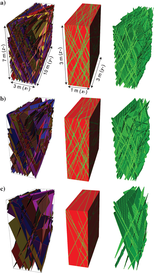 Deformation band network models for (a) facies H, (b) facies M, and (c) facies L. The left panel shows deformation band network models, where deformation bands are represented as fault surfaces in structural models. The structural model covers a range of 3×7×10  m. A volume of 1×3×3  m from the center of the structural model is gridded into one million cells. The middle panel shows models in which deformation bands (green) and matrix (red) are explicitly represented. The right panel shows cells intersected by deformation bands.