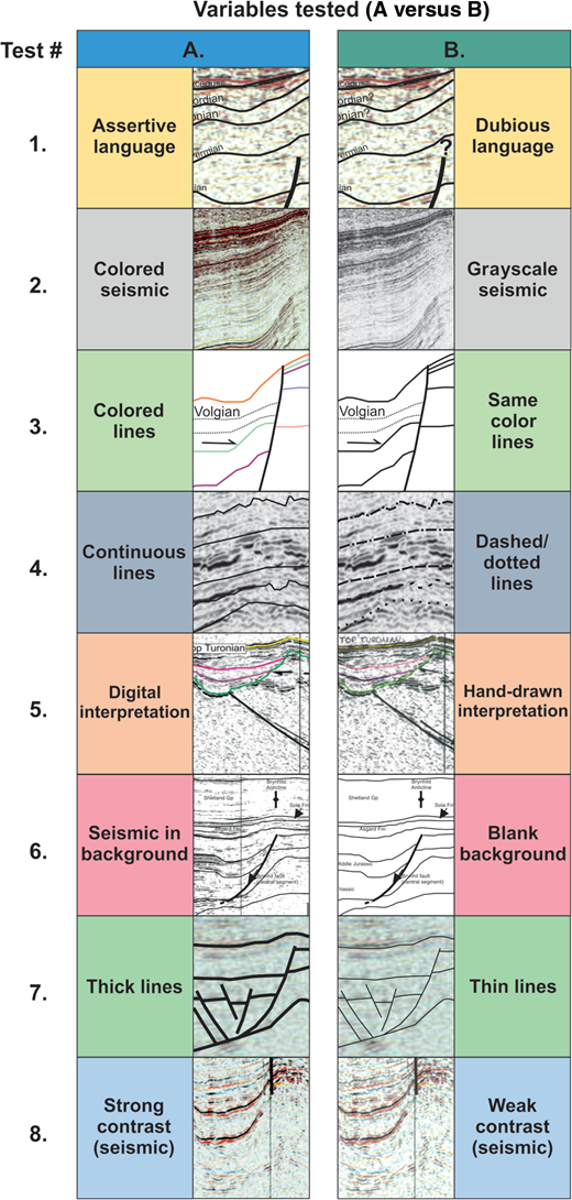 Example of the presentation variables tested in the online interpretation survey: (1)assertive versus dubious language; (2)color versus black and white seismic background; (3)colored versus same color horizon lines; (4)continuous versus dashed and dotted horizon lines; (5)digital versus hand-drawn interpretation; (6)seismic versus blank background; (7)thick versus thin lines; and (8)weak versus strong seismic contrast. These examples are portions of the real figures used in the experiment (references of the figures in Table1).