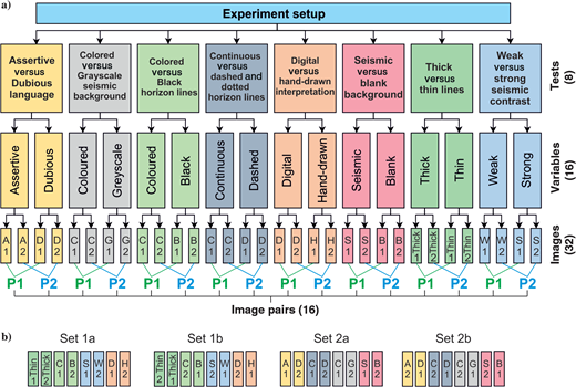 Experiment setup: (a)the eight presentation tests involved the comparison of two variables, each of which was tested on two different seismic images, resulting in a total of 32 images, and (b)the 32 images were divided in two pairs of conjugate sets; the sets were randomly presented to the experiment participants. Note that sets 1a and 2a are the conjugate of sets 1b and 2b, respectively, and therefore each participant was presented with alternate images of the variables of four tests. For clarity, the colors used in the boxes of each test are the same throughout the manuscript.