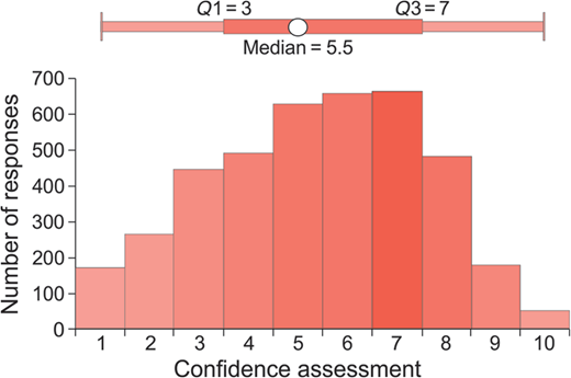 Histogram of confidence assessment values given by the participants in the online experiment.