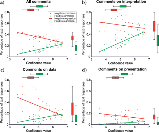 Correlation between percentage of positive (green) and negative (red) comments of each image versus their value of confidence in the seismic interpretation in: (a)all text comments, (b)only comments regarding the interpretation quality, (c)only comments regarding the data quality, and (d)only comments regarding the presentation quality. The linear regressions are shown to illustrate the general trends.