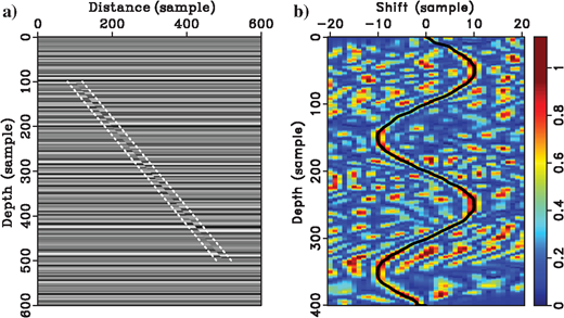 (a)A 2D synthetic image containing a fault that has a constant slope of 1 but nonstationary fault slips and (b)a fault throw (the vertical component of slip) measured using the local similarity scan.