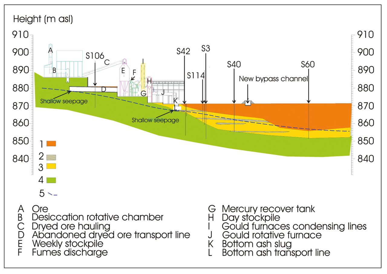 Geochemical Characterization Of The Ground Waters From Former Hg 850 Gas Furnace Schematic View Largedownload Slide