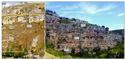 "(a) View of the left slope of the ""Gravina di Matera"" canyon (the height of the slope is ca. 90-100 m) in front of S. Lucia convent (see main map for the location of both ""Gravina di Matera"" canyon, eroded by the homonymous stream ""Torrente Gravina di Matera"", and S. Lucia convent, that is ""Convento S. Lucia""). The black dashed lines indicate lithostratigraphic contacts between the Cretaceous informal units a-e; the continuous white line represents the unconformity at the base of the Calcarenite di Gravina Fm. A normal fault (red dashed line), displacing the Cretaceous bedrock not more than 10 m, can be appreciated. (b) View of the left slope of the ""Gravina di Matera"" canyon (the height of the slope is ca. 50 m), near the junction with the Jesce stream (""Torrente Jesce"" in the main map). The white dashed lines indicate lithostratigraphic contacts between the Cretaceous informal units e-g; the continuous white line represents the unconformity at the base of the Calcarenite di Gravina Fm."