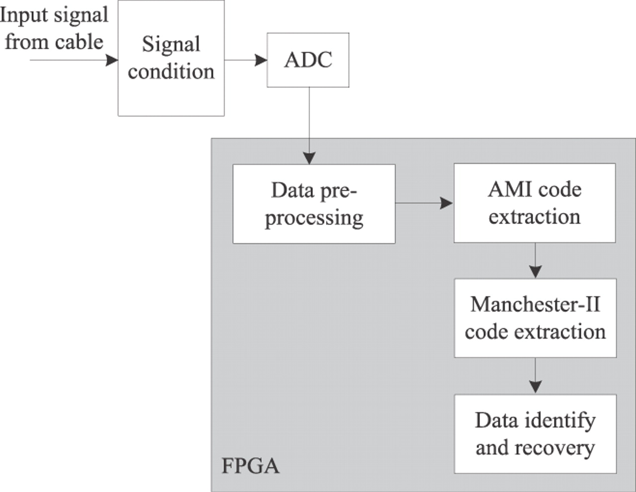Hardware Decoding Algorithm for Long-distance Transmission for Well ...
