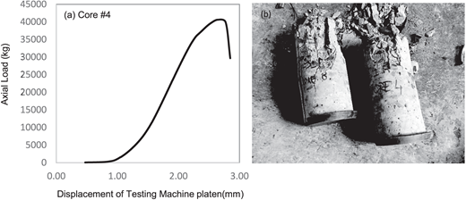 Assessment of concrete over asphalt pavement using both the a typical axial loading curves of concrete overlay core specimen during the standard compressive strength fandeluxe Image collections