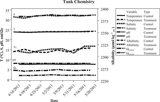 Tank chemistry. Values plotted are the means of 3 control and 3 treatment tanks. Parameters are described in Table 2.
