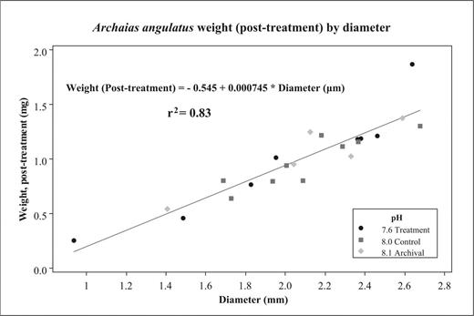 Relationship of post-oxidation test weight to diameter. Diameter is maximum test diameter in mm; weight is post-oxidation test-weight in mg (n = 17). Archival samples are from the reference set (pH ~ 8.1).