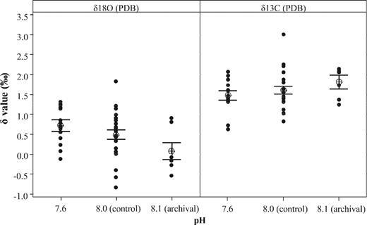 Plot of Archaias angulatus δ13C and δ18O after six weeks of culture, by pH treatment (n = 41). Bars represent one standard error from the mean. Archival samples are from the reference set (pH ~8.1).
