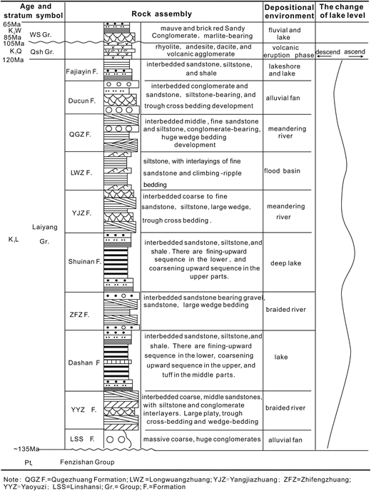 Early Cretaceous Exhumation Of The Sulu Orogenic Belt As A