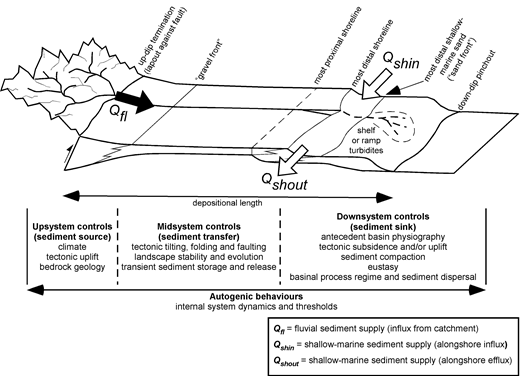 Schematic illustration of the Star Point–Blackhawk–Castlegate sediment routing system and its deposits as preserved in a typical stratigraphic interval (after Hampson et al. 2014), with principal controls on stratal architecture of the deposits of the routing system and its segments listed underneath. The delta comprising the distal segments of the sediment routing system had a 'compound clinoform' geomorphology, in which an inner, sand-rich, wave-dominated clinofom was separated by a subaqueous topset from an outer clinofom containing sand-poor, 'shelf' or 'ramp' turbidites (Hampson 2010).