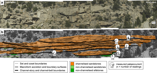 Illustration of stratigraphic relationships generated by autogenic stacking of channel-storey and channel-belt units in 'major sandbody 5' in Link Canyon, Wasatch Plateau (Figs 3b) (after Hampson et al. 2013). (a) Uninterpreted and (b) interpreted sections of a photopan illustrating channel belts stacked within a multistorey sandbody that is not confined to a basal 'master' erosion surface. Mean palaeoflow is oriented obliquely towards the viewer.
