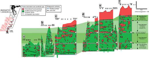 (a–f) Panels showing stratigraphy and channelized sandbodies in the Blackhawk Formation, as mapped along six well-exposed, nearly linear sections of the main cliff line along the eastern edge of the Wasatch Plateau (Fig. 2; modified after Hampson et al. 2012; Flood & Hampson 2015). The top of a shallow-marine parasequence in the underlying Star Point Formation is used as a local datum in each panel. The projected positions of the Bear Canyon, Kenilworth–Castlegate D and Rock Canyon coal zones, which are used to subdivide the Blackhawk Formation into four gross intervals ('lower Blackhawk Formation', 'upper Blackhawk Formation 1', 'upper Blackhawk Formation 2' and 'upper Blackhawk Formation 3'), are shown. Stratigraphic subdivisions of the cliff-face sections (A1, B1 and B2, C1–3, D1–3, E1–3 and F1–4) have been used for spatial statistical analysis (Fig. 8).