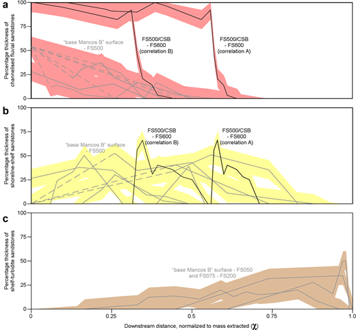 Variations as a function of downsystem distance normalized to sediment mass extracted (i.e. the parameter χ of Strong et al. 2005) in (a) percentage thickness of channelized fluvial sandstones, (b) percentage thickness of shoreline–shelf sandstones, and (c) percentage thickness of shelf-turbidite sandstones, for the parasequence sets shown in Figures 3 and 11 (after Hampson et al. 2014). Estimated error ranges, representing ±10% variation in the specific sediment volumes of each facies association in the representative cross-section, are shown in faded colours.