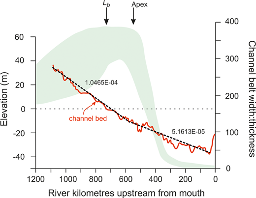 Plot of channel bed elevation (red line) with best-fit gradient (black dashed line) and channel width–thickness ratios (green zone) for the Mississippi River delta. The gradient decreases by about 50% downstream of the apex. Lb marks the location of the hydrodynamic backwater length (modified after Blum et al. 2013).
