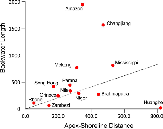Graph illustrating the relationship between hydrodynamic backwater length and apex–shoreline distance (ASD). Dotted line shows where deltas should plot if there was a one-to-one relationship between ASD and Lb.