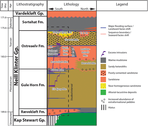 Lithostratigraphy of the study area. Modified from Ahokas et al. (2014a) and Eide et al. (2016).
