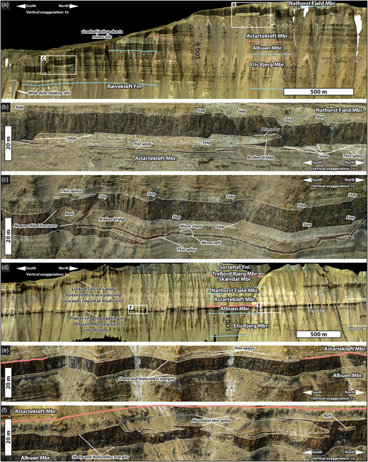 Intrusion geometries and features in brittle heteroliths (a–c) and mudstone (d, e). (a) Overview of southernmost part of study area (see Fig. 5 for location). The wide dyke feeding a sill in the southern part, and the progressive upward stepping of the sill towards Nathorst Fjeld Member mudstone, should be noted. (b) Broken bridge and well-developed, smaller steps. These are the most common type of sill structures in layered, brittle host rocks in the study area. (c) Example of broken bridge and a raft. The abundant thin splays close to the main sill should be noted. (d) Overview of geometries of a tabular sill propagating in a regional mudstone (see Fig. 5 for location). The lateral persistence and vertical stability of the sill should be noted. (e) Typical expression of sill in the Albuen Member mudstone: sharp and featureless margins and small amounts of thin splays. (f) Uncommon expression of sill linkage in regional mudstone: sill shows featureless margins at main level, but exhibits significant amounts splays as it transgressed slightly downwards to a level c. 4 m below main level.