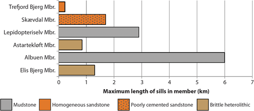 Bar diagram showing maximum length of sills in the various members in the study area. The great length of sills in the regional mudstones, compared with the short maximum lengths attained in brittle homogeneous sandstone, and intermediate maximum lengths attained in brittle heteroliths and poorly cemented sandstone, should be noted.