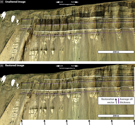 Jack-up of host rock above intrusions. (a) Original image. The offset of the marker beds (black or white lines) equal to thickness of sill and lack of obvious host-rock deformation should be noted. (b) Reconstructed pre-intrusion geometry obtained by removing sill in image. The fact that the section restores without any visible deformation indicates that sill intrusion was accommodated solely by uplift of host rock equal to sill thickness, without significant host-rock deformation.