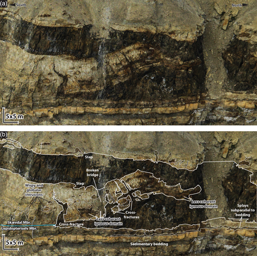 Uninterpreted (a) and interpreted (b) close-up of a broken bridge with well-developed cross-fractures, developed at the interface between well-cemented heteroliths and poorly cemented sandstone (see Fig. 8d for location). The magma-filled fractures intruding vertically into the broken bridge, indicating that tensile fractures formed as the host rock was bent as the sills inflated, should be noted. Also noteworthy are the abundant non-coherent igneous domains, and wispy and globular features (peperite) developed in the poorly cemented Skævdal Member, and the layer-parallel and coherent intrusions into the layered rocks of the well-cemented Lepidopteriselv Member below.