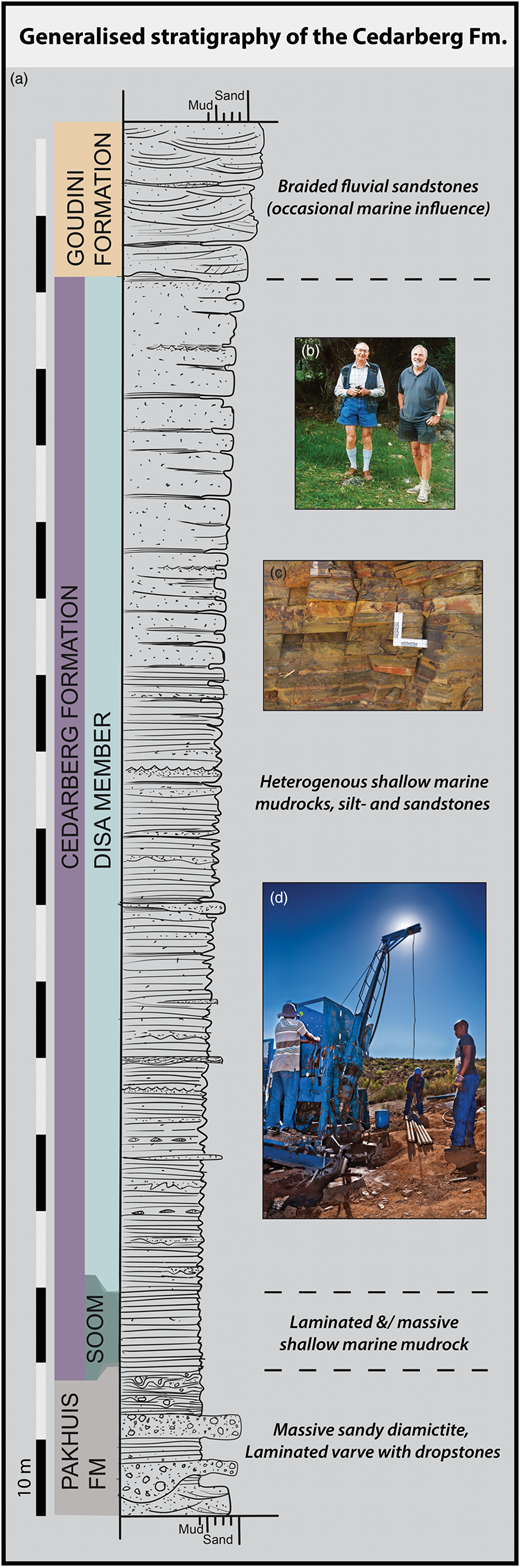 (a) Schematic stratigraphic log of the Cedarberg Formation showing the lower and upper contacts with the glacial Pakhuis and braided fluvial Goudini Formations, respectively. The upward-coarsening Cedarberg Formation is subdivided into the lower Soom and Upper Disa Members, both deposited in a shallow marine environment. (b) Dick Aldridge (right) and Hannes Theron. (c) Typical exposure of weathered Soom Shale sediment. (d) Drill rig at Holfontein.