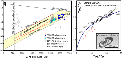 U/Pb age and hafnium isotope composition of complex zircons in Archaean gneiss within the Saharan Metacraton (WD16A), and detrital zircons in White Nile sand draining Archaean craton (N7-17S). Two-sigma uncertainties are smaller than the symbol size, typically c. 20 Ma on the age determinations, and 1 – 2 εHf units.