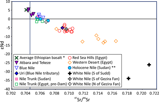 87Sr/86Sr v. ɛNd isotope data for Nile river muds; Egyptian Nile trunk sands taken prior to the construction of the Aswan Dam (samples from Shukri 1949); Nile hinterland mudstones, wadi muds and aeolian sands; and Sudanese Holocene Nile trunk samples (Woodward et al. 2015). Also shown for comparison are average data from the Ethiopian Continental Flood Basalts (Pik et al. 1999).